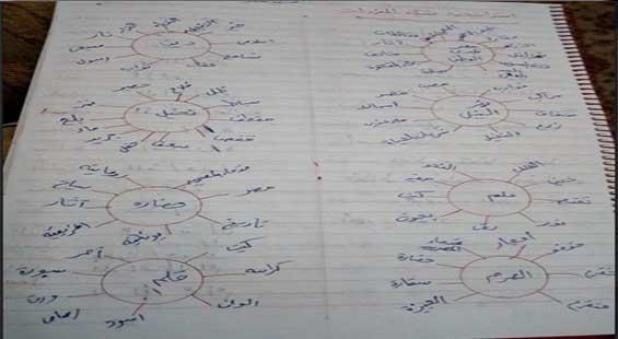 مراجعة نهائية شاملة للوحدة الثانية عربي ثالثة ابتدائي