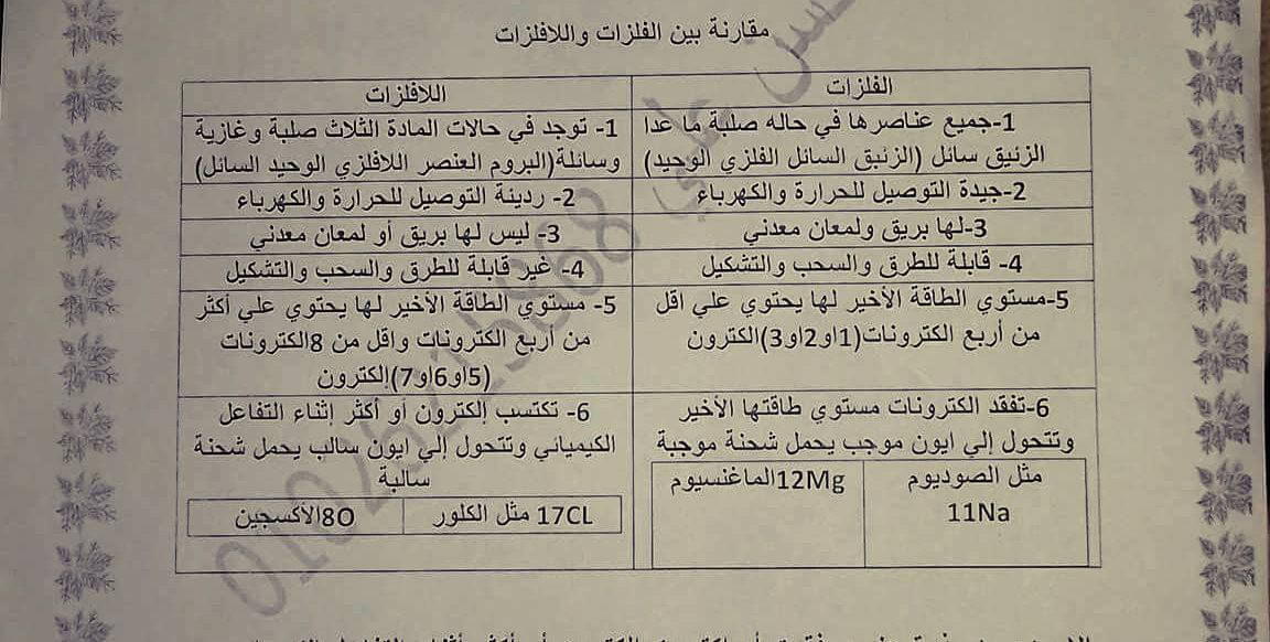 مذكرة علوم رائعة للصف الاول الاعدادي لمستر محسن علي ترم ثاني 2019